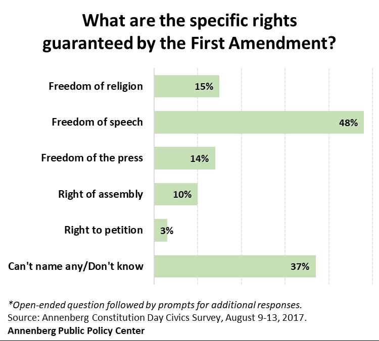 APPC-civics-survey-2017-first-amendment-v2.png