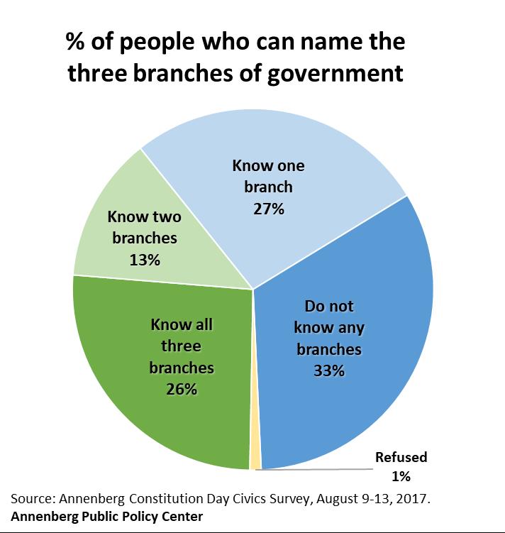 APPC-civics-survey-2017-govt-branches-v5(2).png