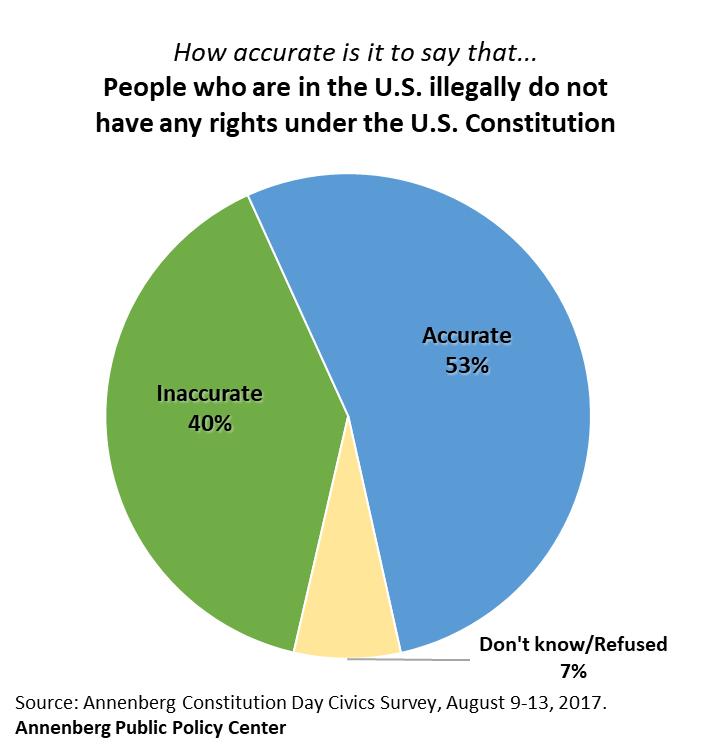 APPC-civics-survey-2017-immigrant-rights-v6.png