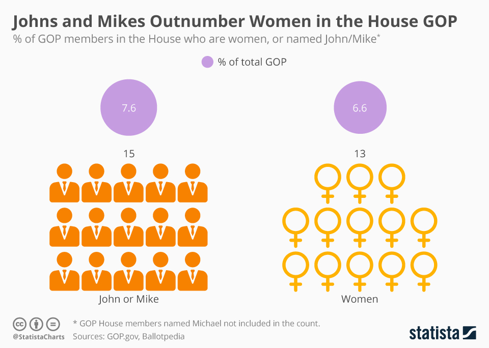 chartoftheday_17666_gender_in_united_states_congress_n.jpg