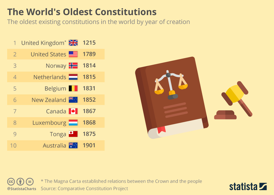 chartoftheday_16355_constitutions_world_oldest_n.jpg