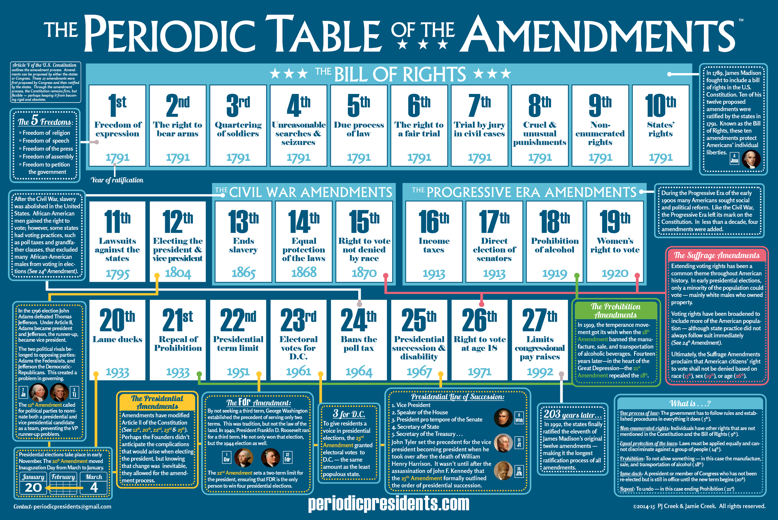 periodic-table-of-the-amendments-web.png