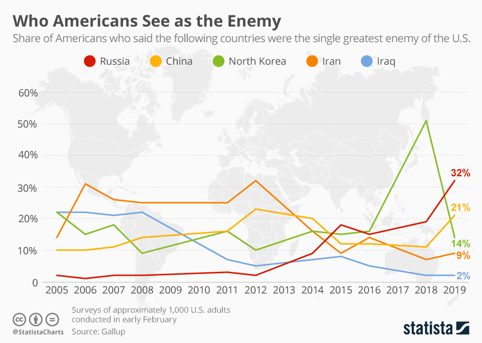 chartoftheday_17231_united_states_biggest_enemy_poll_n.jpg