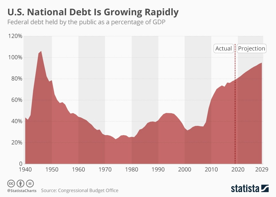 chartoftheday_19131_federal_debt_held_by_the_public_as_a_percentage_of_gdp_n.jpg