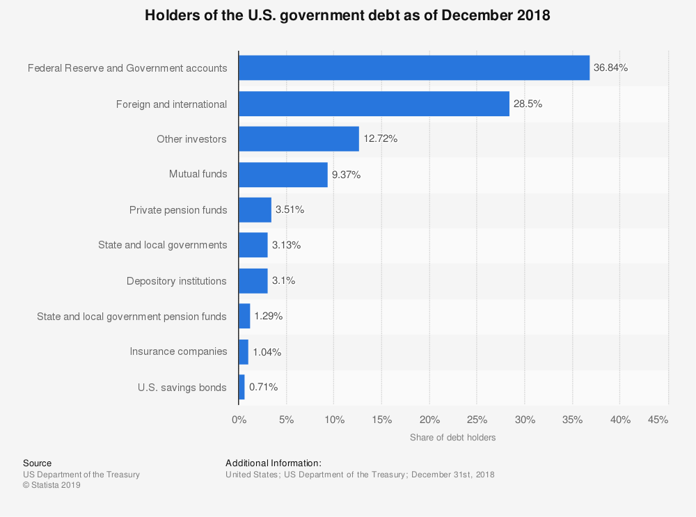 statistic_id201881_us-government-debt-holders-distribution-2018.png