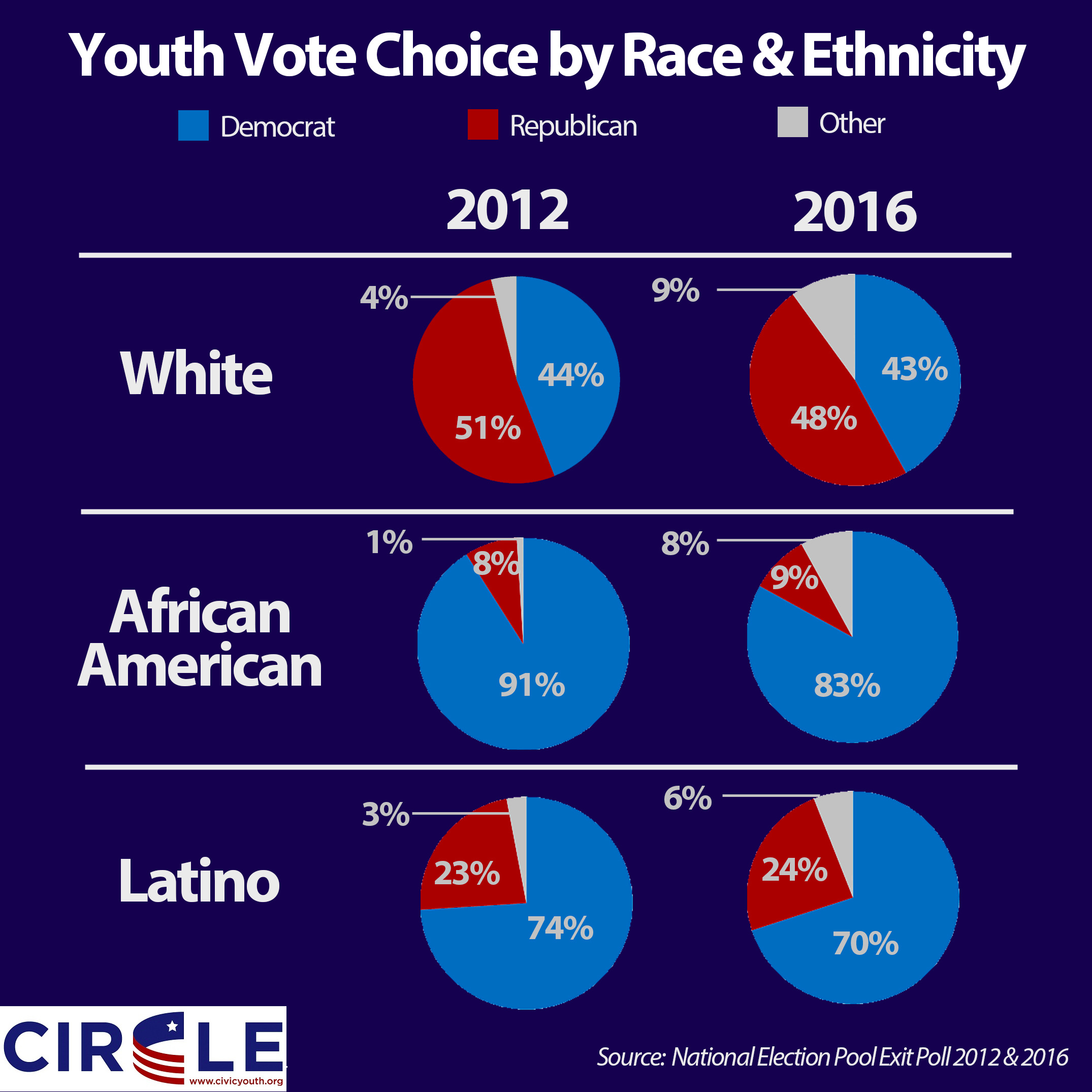 2016-Youth-Voting-by-Race.jpg