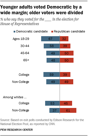 FT_18.11.07_MidtermDemographics_younger-adults-democratic.png