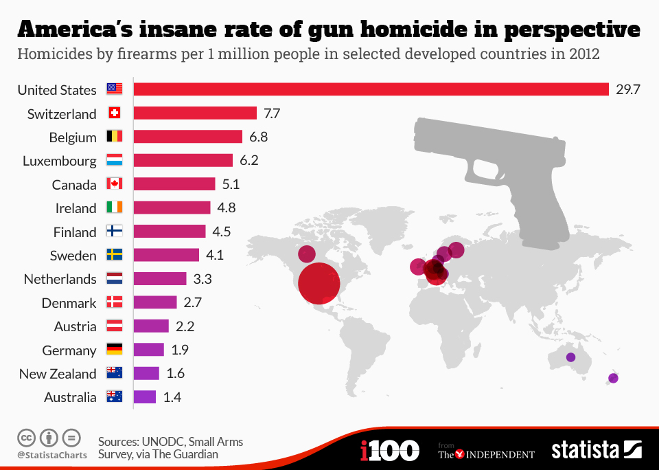 chartoftheday_3672_americas_insane_rate_of_gun_homicide_in_perspective_n.jpg