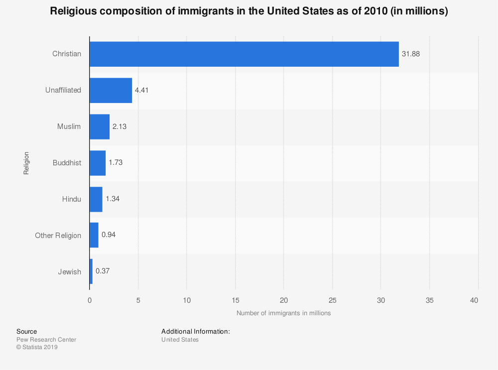 statistic_id221430_religious-composition-of-immigrants-in-the-us-as-of-2010.png