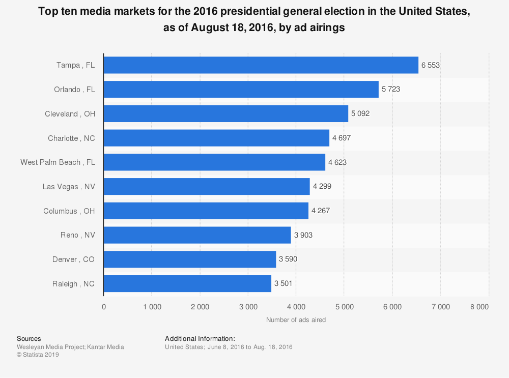 statistic_id603950_top-10-media-markets-in-the-2016-us-presidential-race-as-of-august-by-ad-airings.png