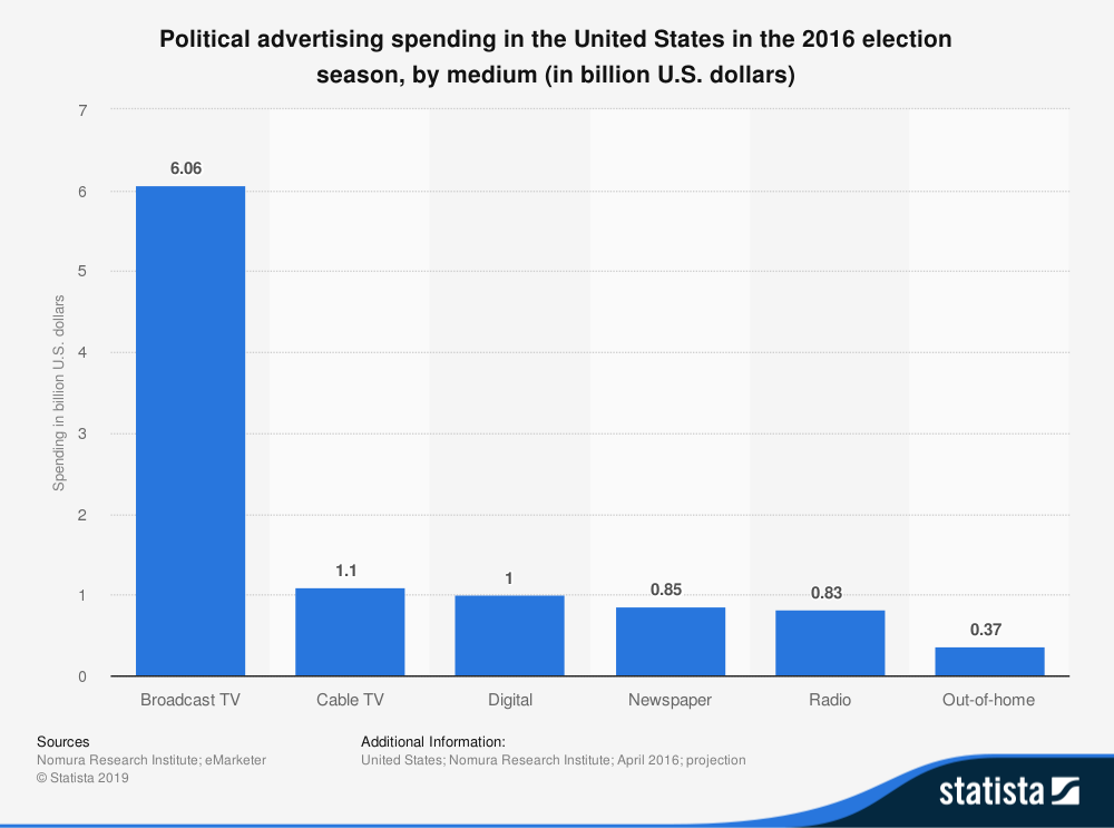 statistic_id470711_us-presidential-election-2016---ad-spend(1).png