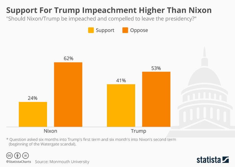 chartoftheday_10333_support_for_trump_impeachment_higher_than_nixon_n.jpg