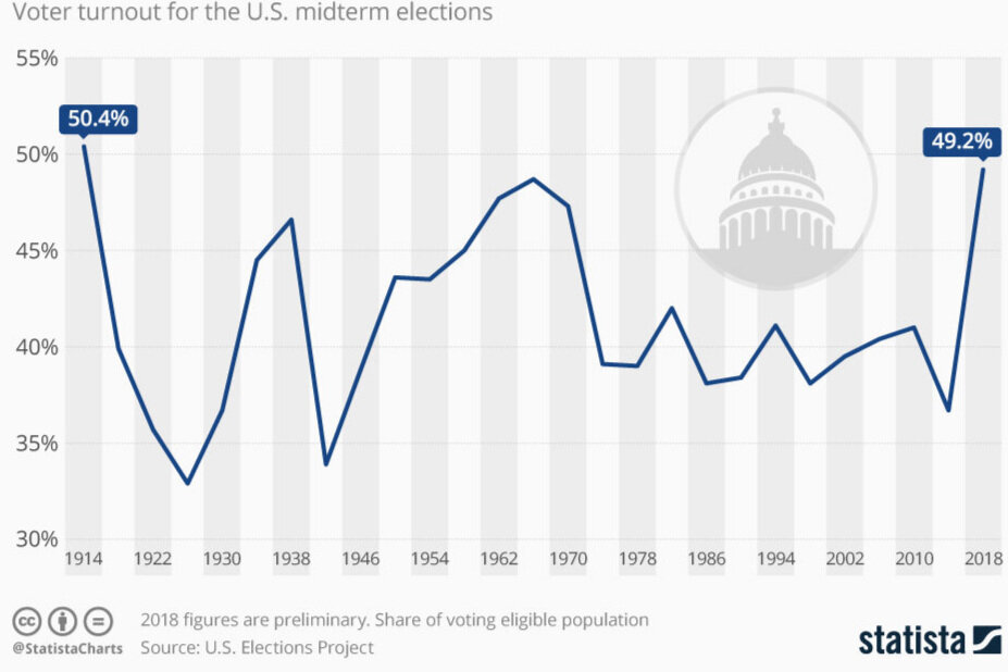 chartoftheday_16132_voter_turnout_for_the_us_midterm_elections_n.jpg