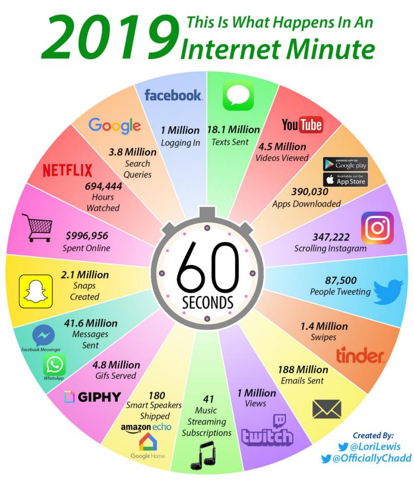 internet-minute-820.jpg