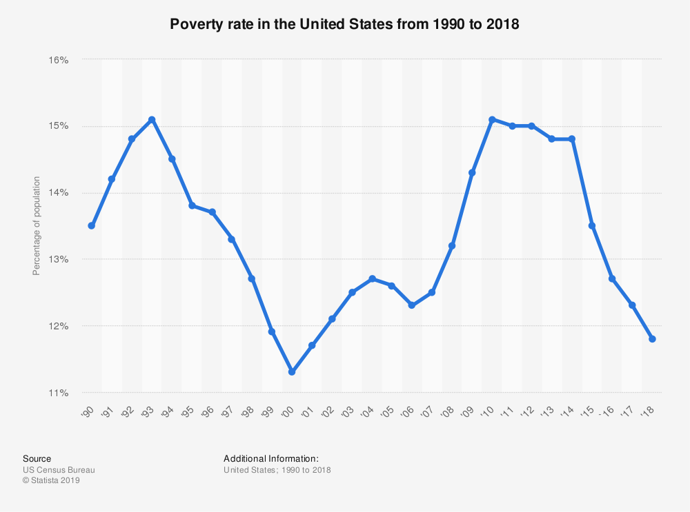 statistic_id200463_poverty-rate-in-the-united-states-1990-2018.png