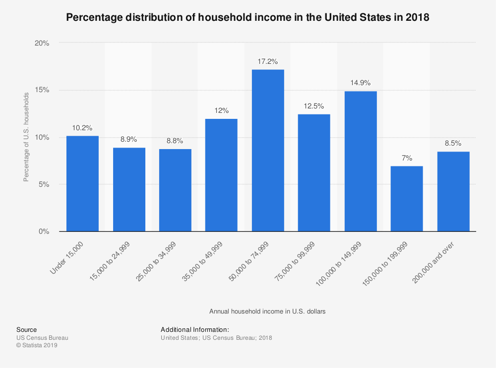 statistic_id203183_household-income-in-the-us---percentage-distribution-2018.png