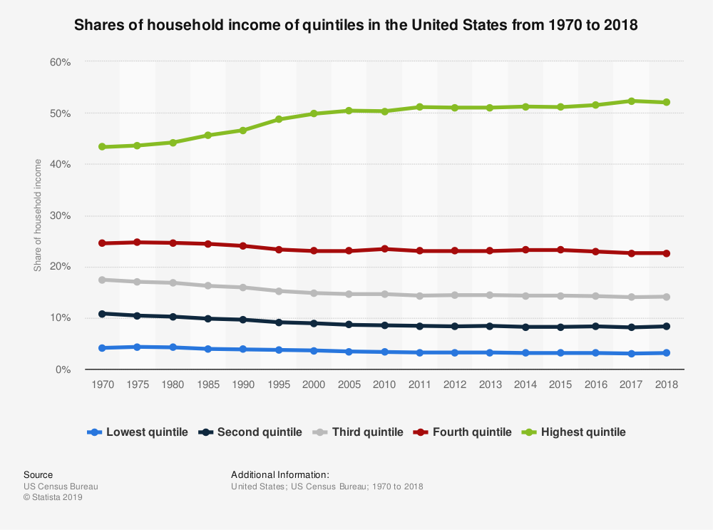 statistic_id203247_household-income-in-the-us---shares-of-quintiles-1970-2018.png
