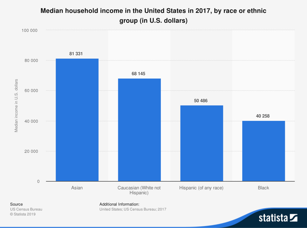 statistic_id233324_median-household-income-in-the-united-states-by-race-or-ethnic-group-2017.png