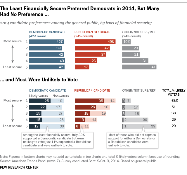 The-Least-Financial-Secure-Preferred-Democrat-in-2014-But-Many-Had-No-Preference-and-Most-Were-Unlikely-to-Vote.png