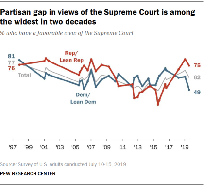 FT_19.08.07_SCOTUS_Partisan-gap-views-Supreme-Court-among-widest-two-decades_2.png