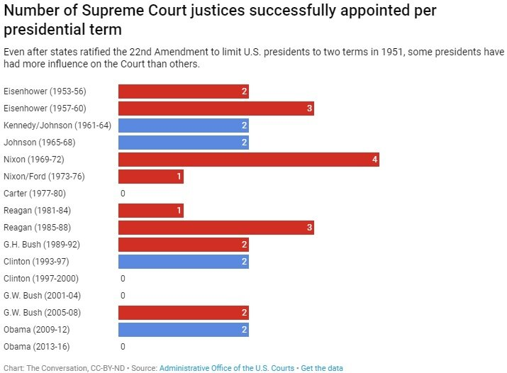 SCOTUS-appointees-presidential-term.jpg