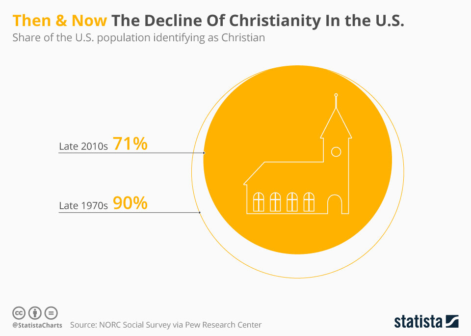 chartoftheday_19692_share_of_the_us_population_identifying_as_christian_n.jpg