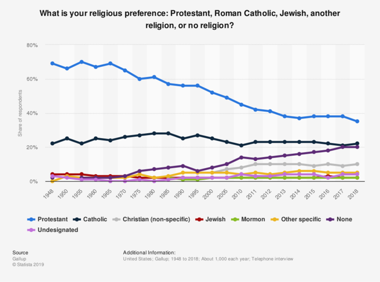 YOstatistic_id245478_self-described-religious-identification-of-americans-from-1948-2018.png