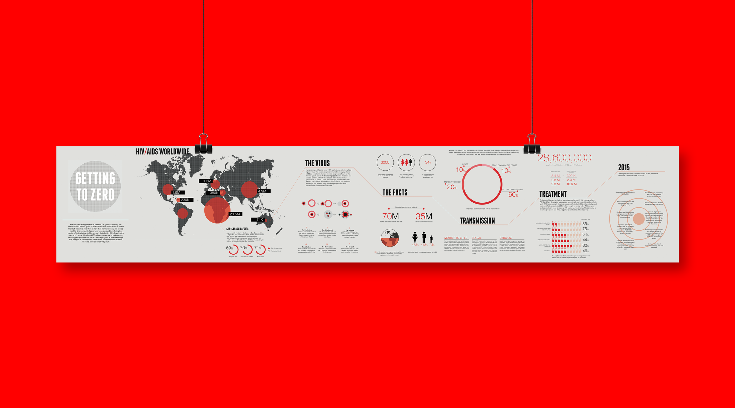 Getting to Zero: HIV/AIDS Infographic
