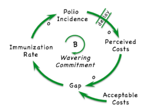 "Figure 1: This feedback loop illustrates the ""wavering"" commitment to global poliovirus eradication, which leads to oscillation in the occurrences of polio cases. Source: Thompson and Duintjer in Wiley InterScience1"