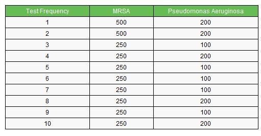 * Tolerance test result (concentration level unit: ppm), Source: Ceramics