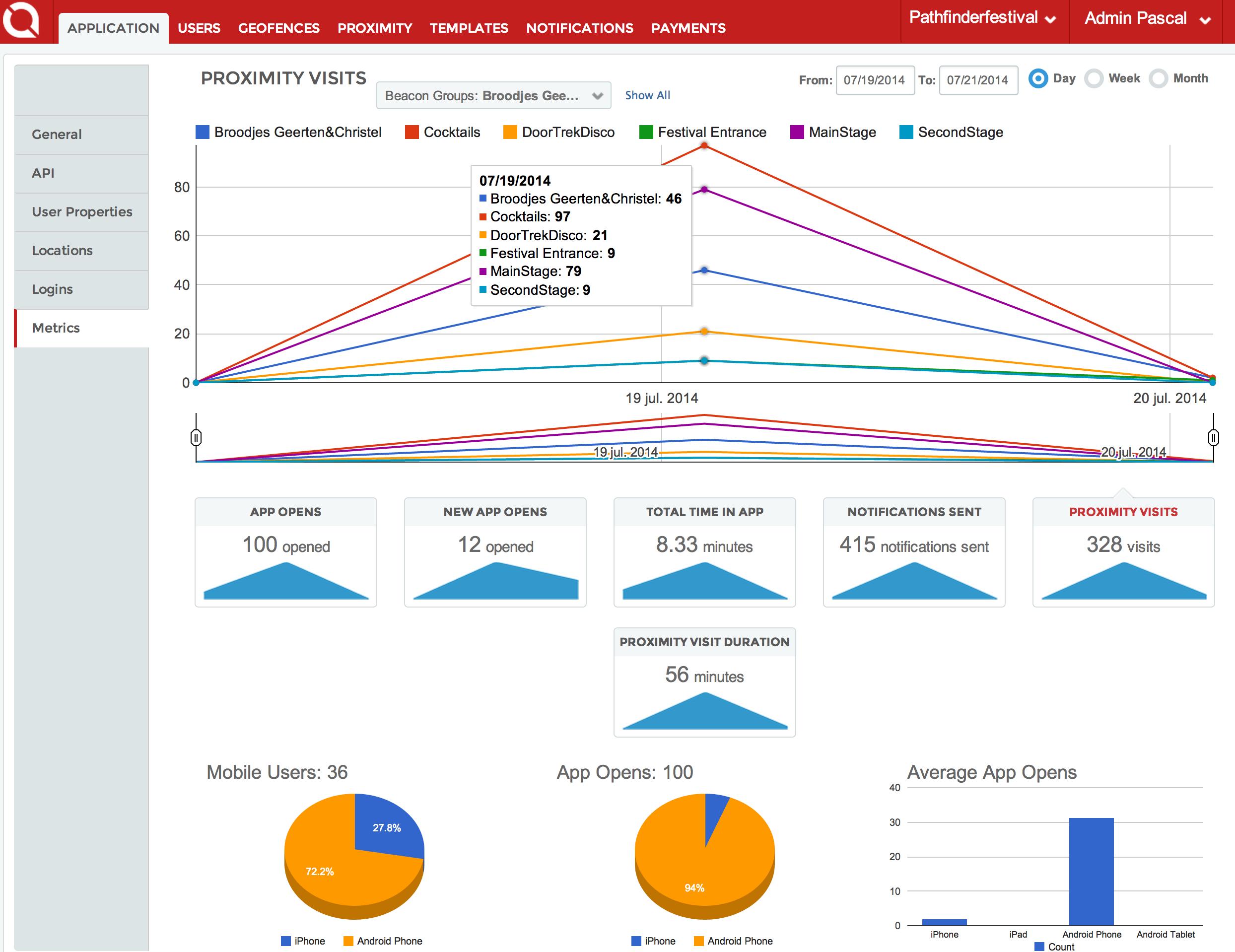 dashboard: Per beacon(=locatie) is na te lezen hoeveel berichten er zijn verstuurd, ontvangen, gelezen en hoe lang men bij de beacon in range was. Met deze analytische gegevens is elke strategie te verbeteren of te voorspellen.