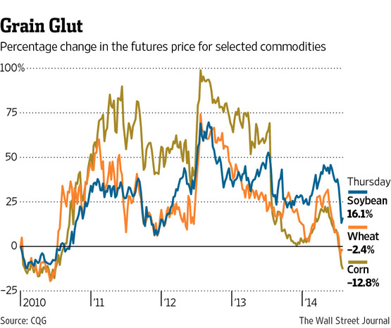 Commodity Price Change.jpg