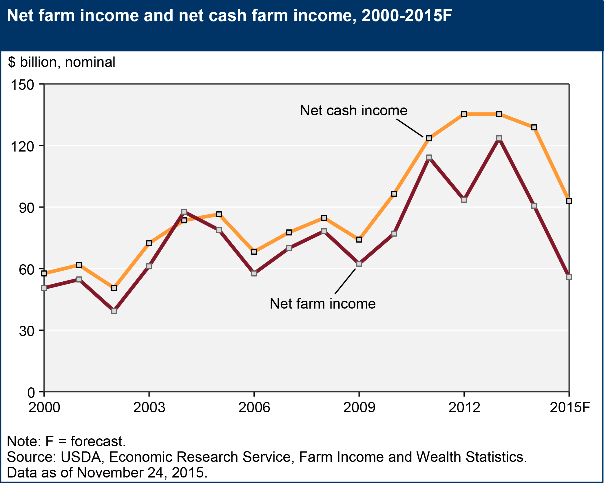 Net Farm Income, 2000-2015F