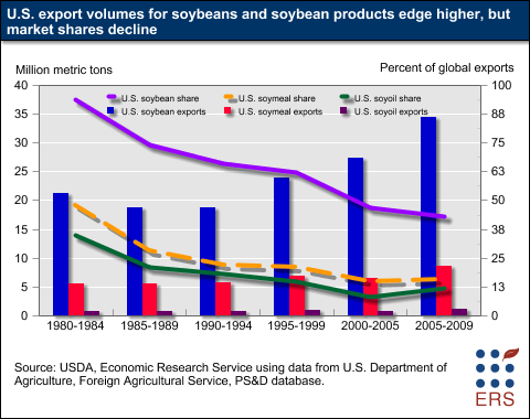 US-soybean-market-share