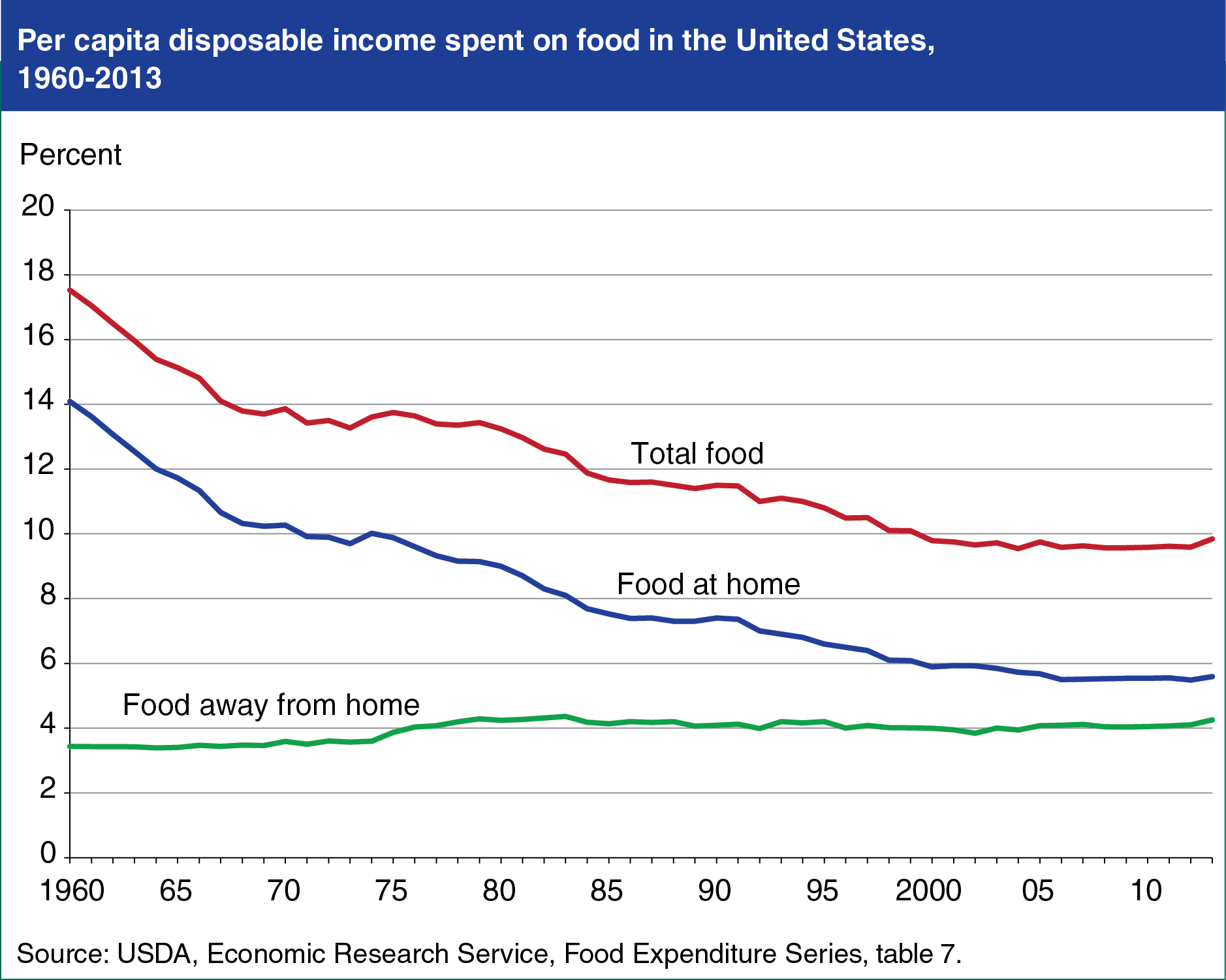 disposable-income-food
