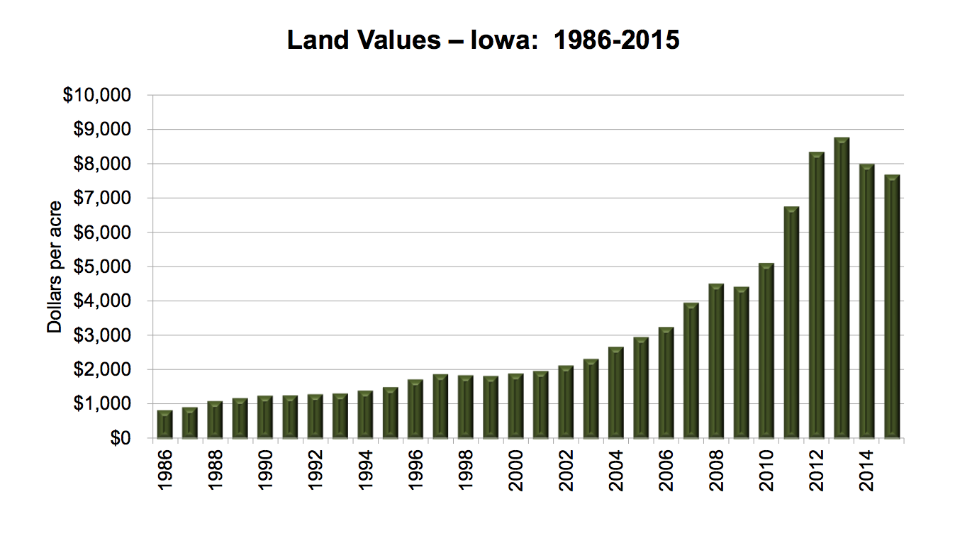 Source:  2015 Farmland Value Survey, Iowa State University, University Extension