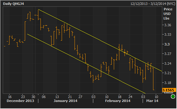030714 copper daily.png