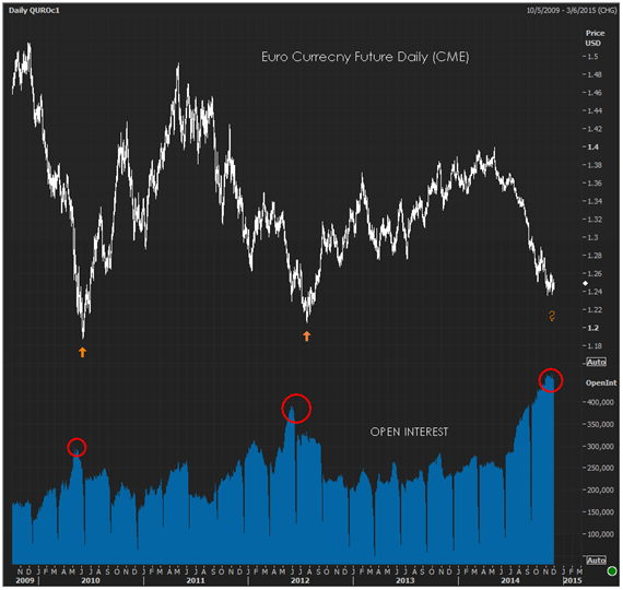 Sentiment extremes suggest a turning point is imminent. Be careful, all you euro bears!