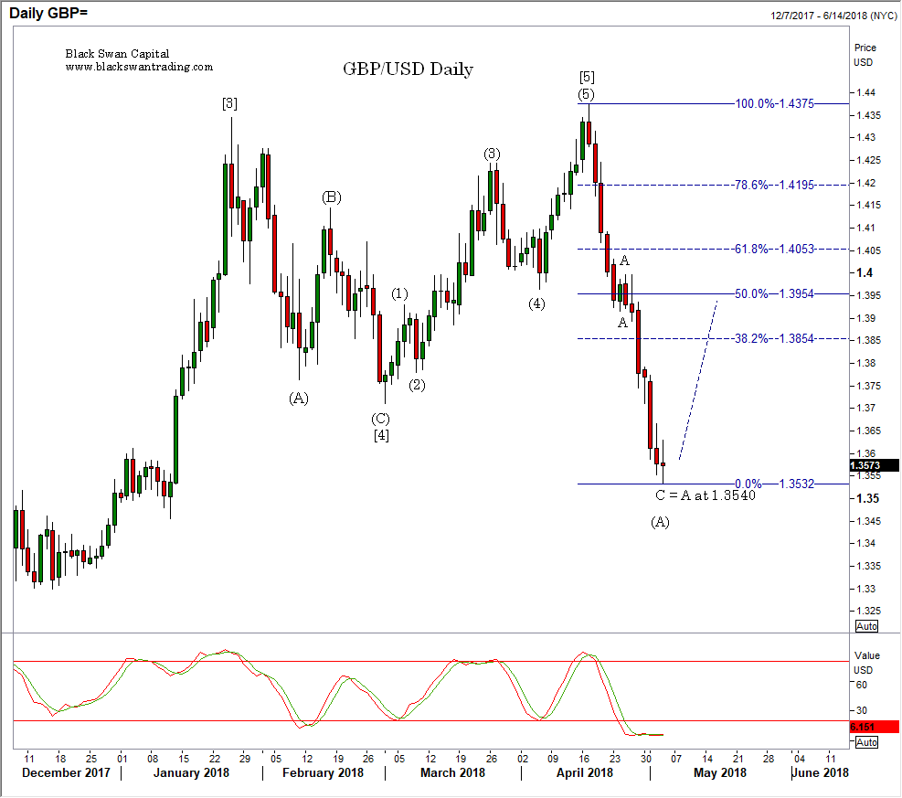 050318 gbp daily.png