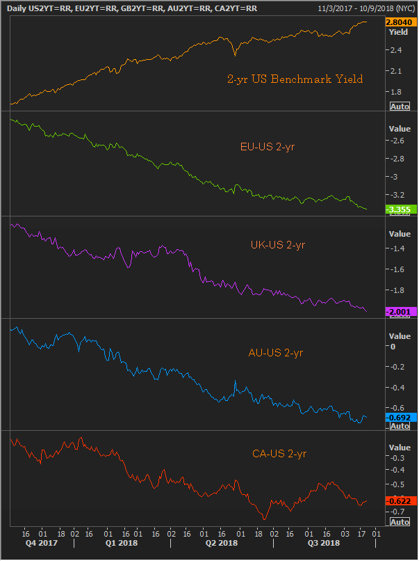 092418 yield spreads.png
