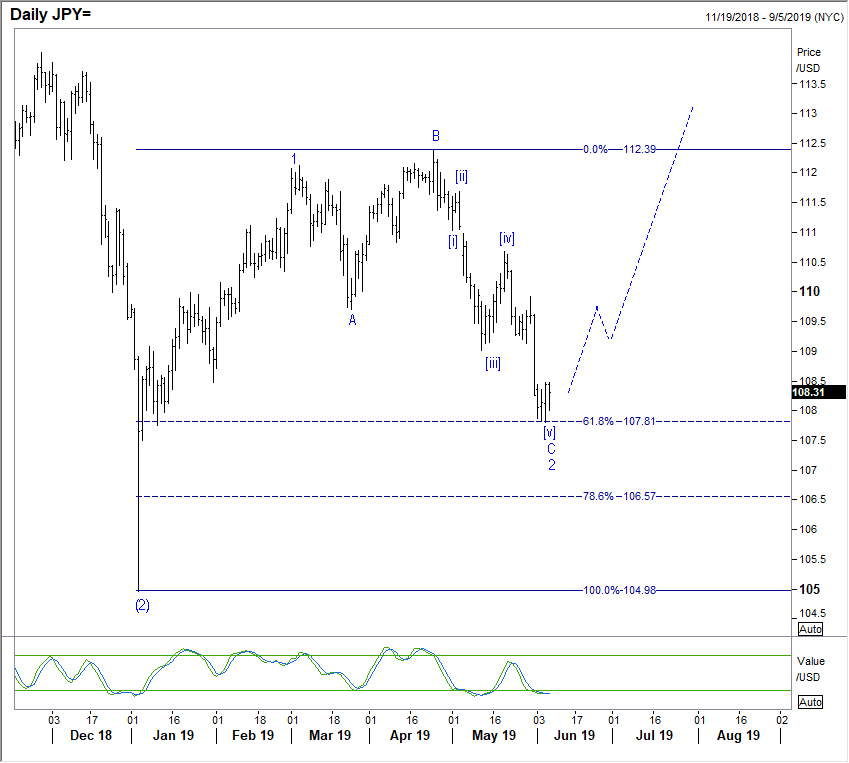 060619 jpy daily.png