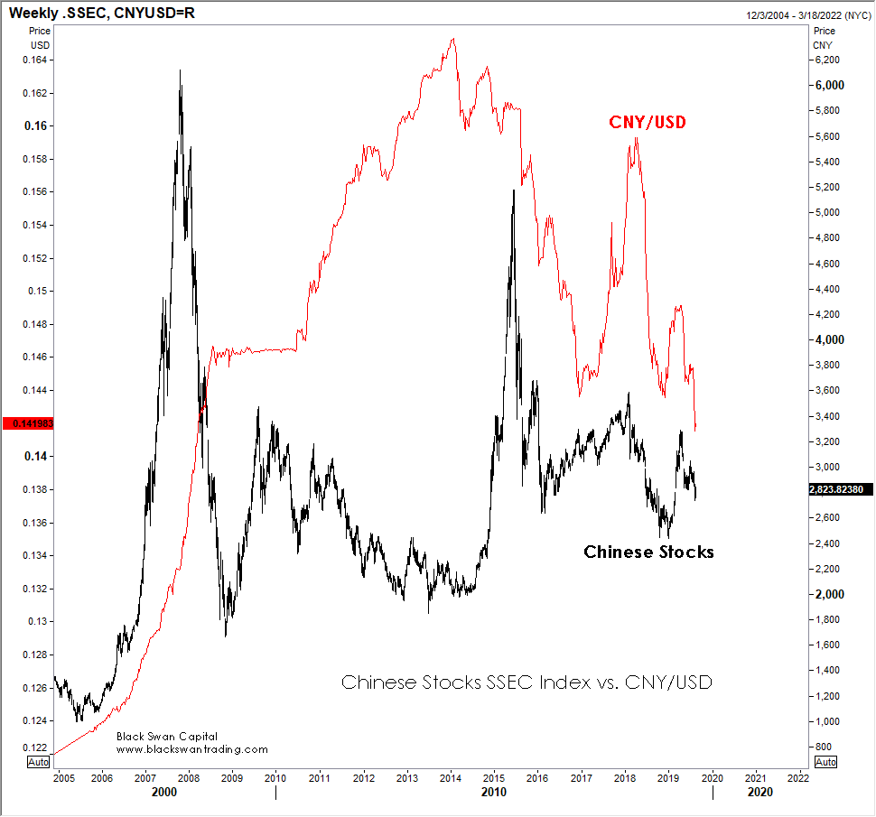 081619 china stocks vs currency.png