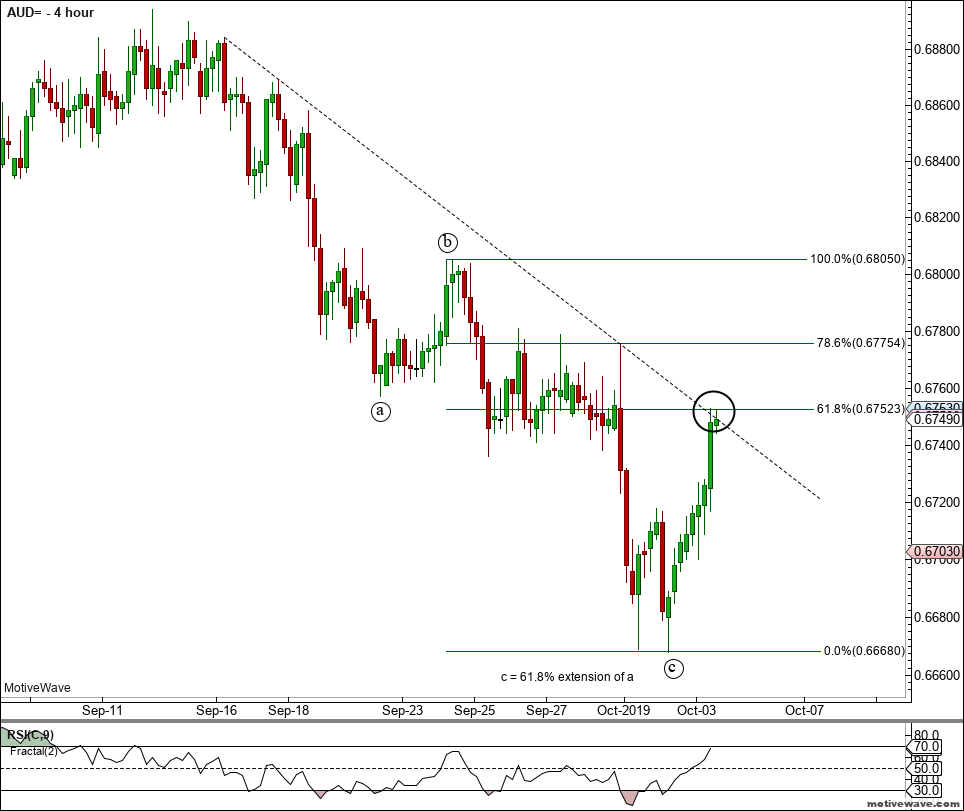 AUD= - Primary Analysis - Oct-03 1404 PM (4 hour).png
