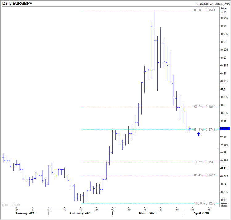 040220 eurgbp daily.png