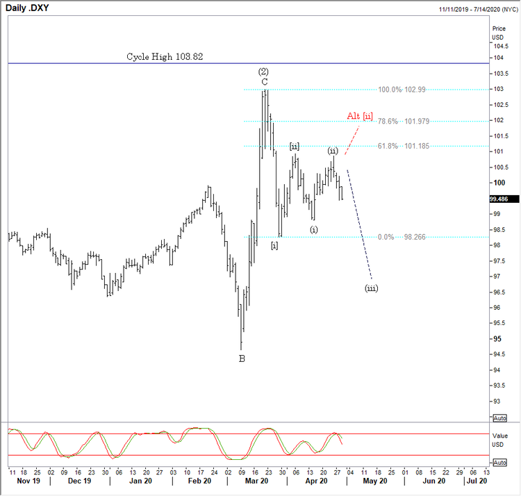 042920 dollar index daily.png