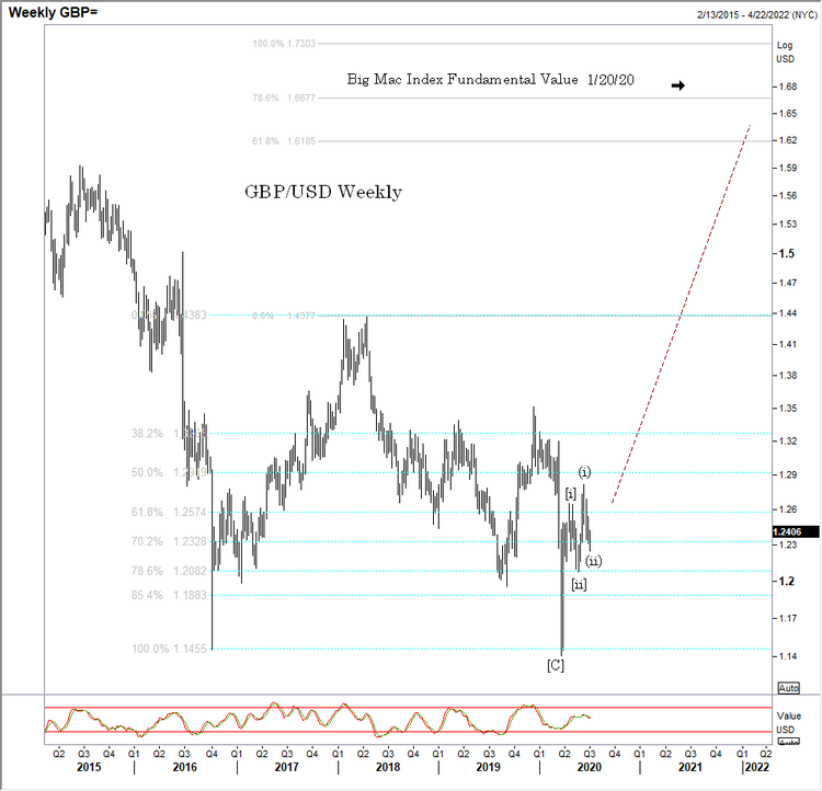 gbp weekly.png