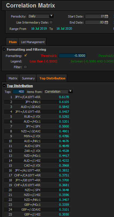 top 25 yearly correlations.png