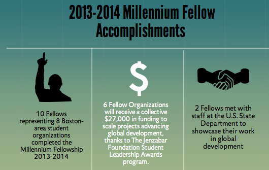 Achievements during our first year of the Fellowship