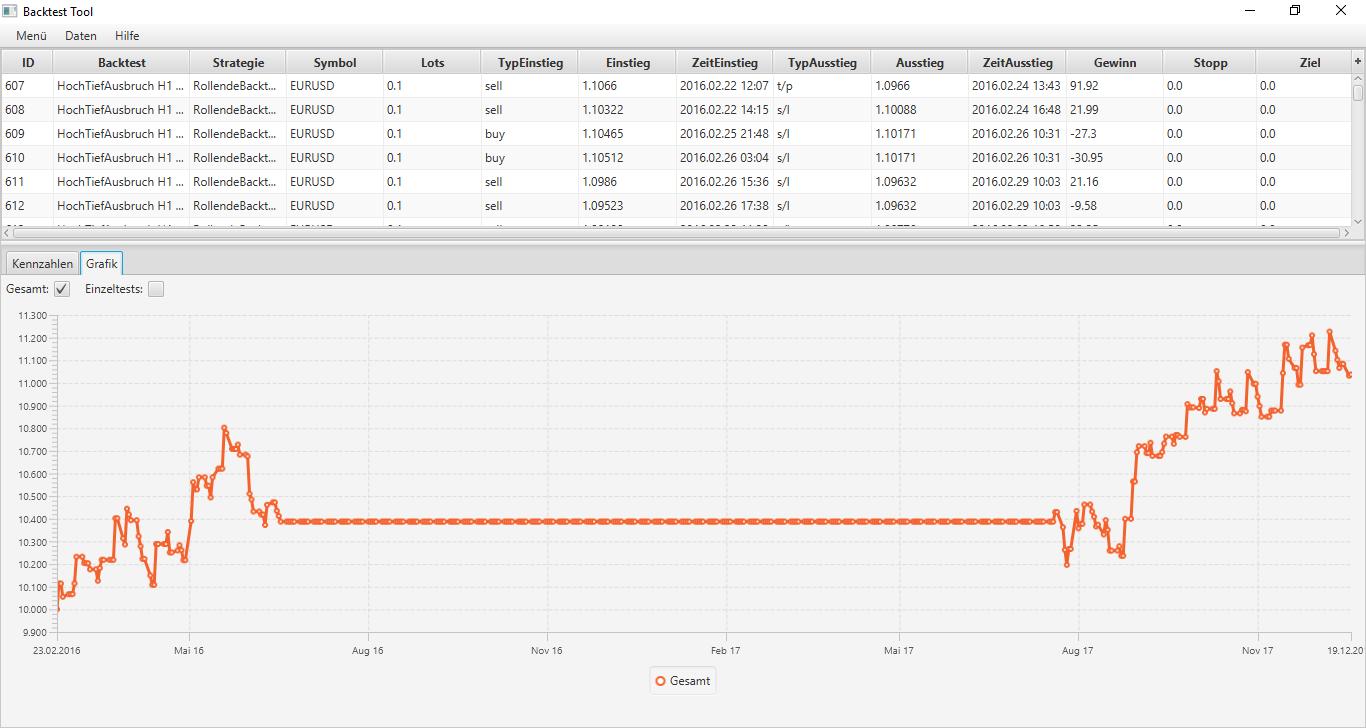 HochTiefAubruch EA GuV mit Marktphasenfilter Rollende Backtests Methode Darstellung im BacktestTool