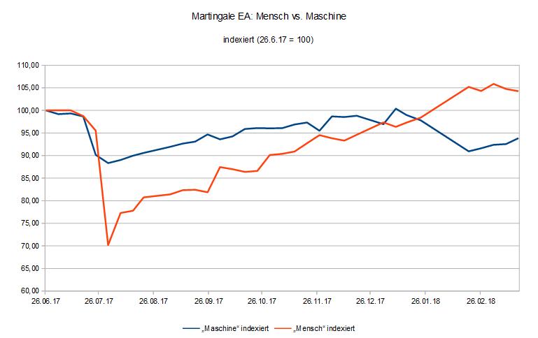 Equitykurve Martingale EA Mensch vs. Maschine